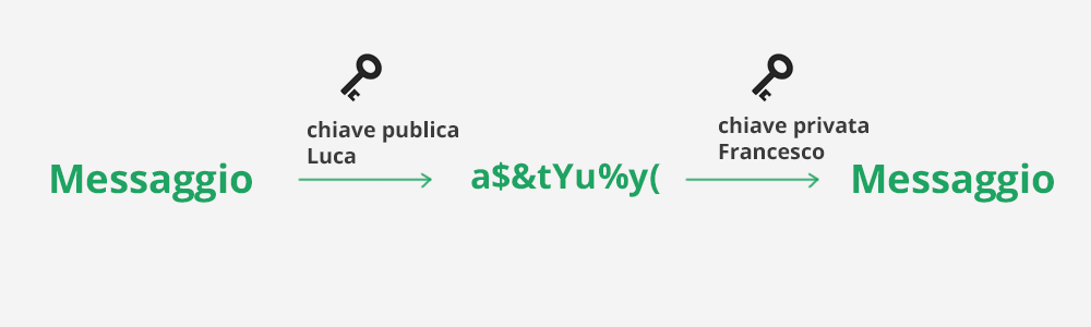 funzionamento della crittografia asimmetrica in italiano