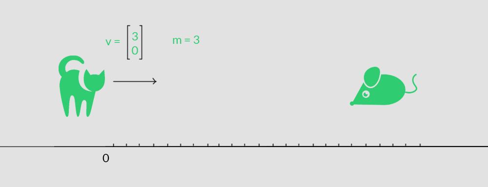 esempio di come utilizzare un vettore per creare un gioco 2d, guida algebra lineare per programmazione
