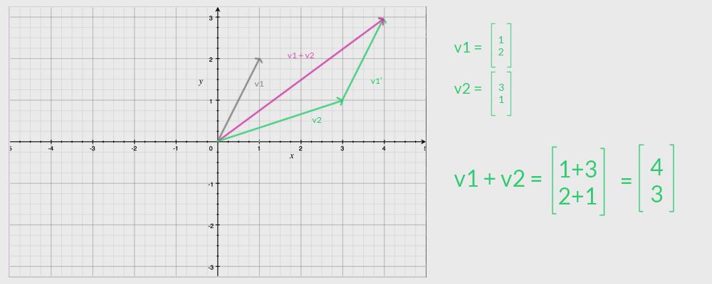 formula per sommare due vettori. tutorial programmazione per fare sottrazione tra due vettori