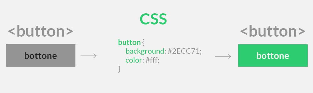introduzione al codice CSS come selezionare elementi html usando CSS