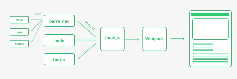 come funziona un'applicazione react. Strutture di un progetto fatto con react.js. Guida italiano