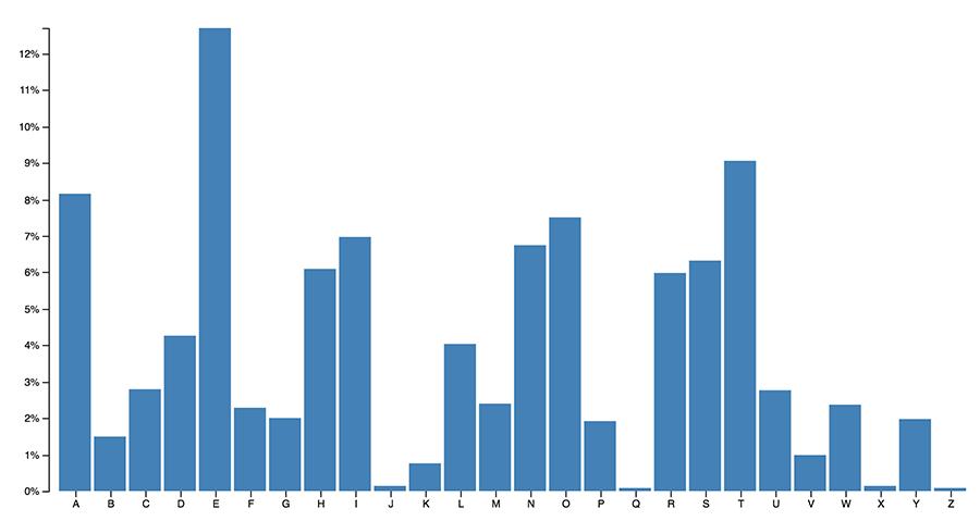 creare un grafico a barre con d3.js e javascript
