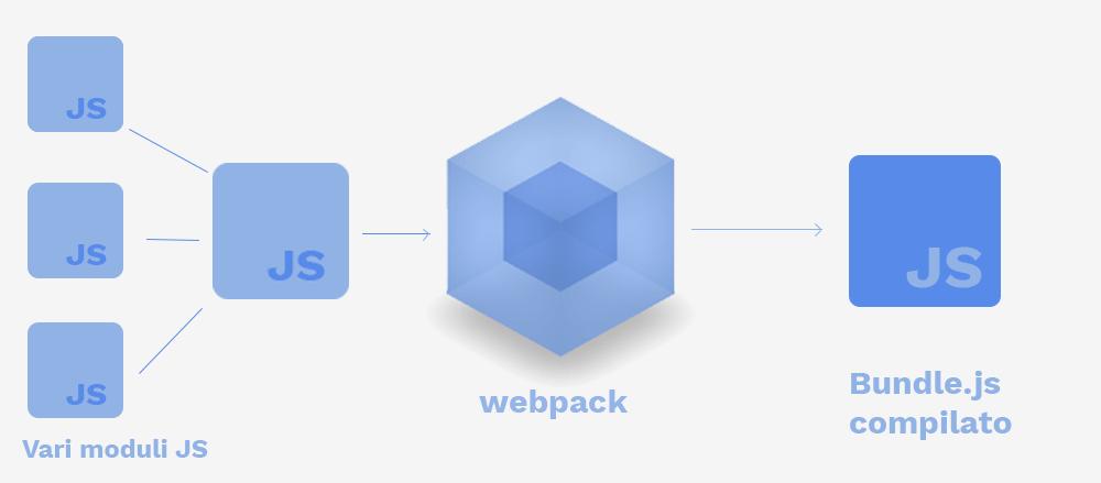 come creare prima web app con react.js e webpack